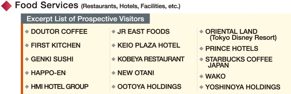 Food Services (Restaurants, Hotels, Facilities, etc.)
