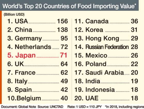 World's Top 20 Countries of Food Importing Value
