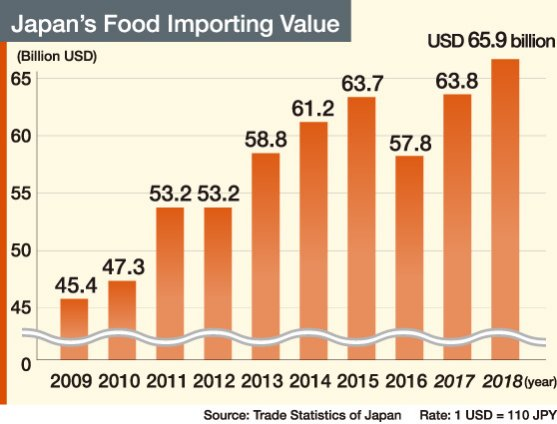 Japan's Food Importing Value