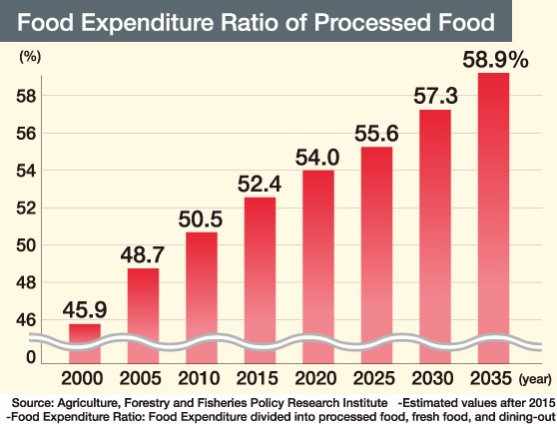 Food Expenditure Ratio of Processed Food