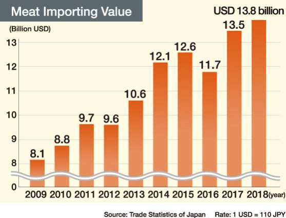 Meat Importing Value