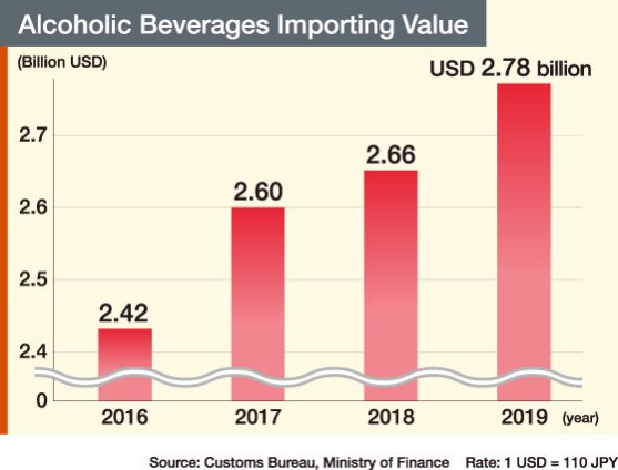 Alcoholic Beverages Importing Value